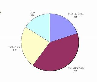 ダッチェスの知名度調査結果の円グラフ